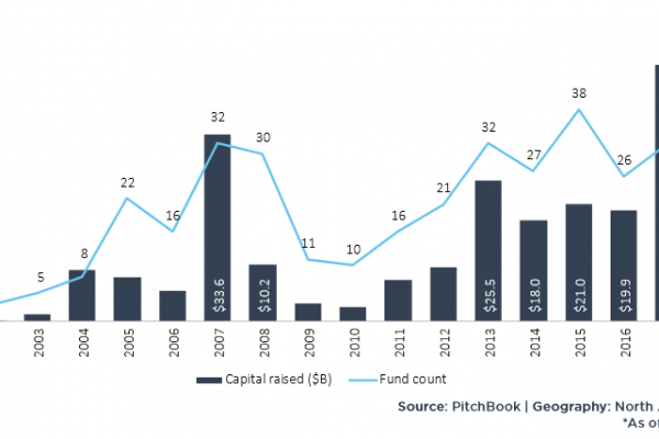 Il private equity punta sui rendimenti della tecnologia