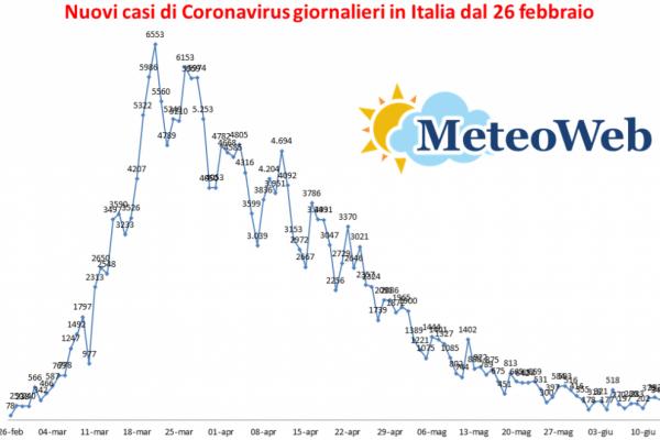 Coronavirus, tutti i dati di oggi in Italia: 78 morti e 1.780 guariti, continua a crollare il numero dei …