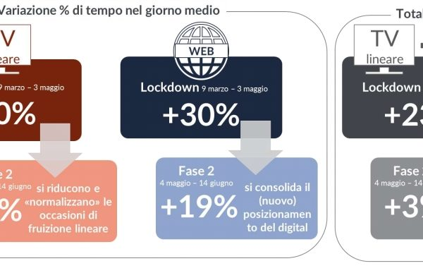 Home entertainment, boom Svod e non lineare in lockdown. Univideo: consumo digitale cresciuto del 73%