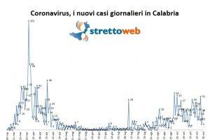 Coronavirus, anche oggi OTTIME NOTIZIE per la Calabria: appena 18 nuovi casi, 4 sono immigrati. Altri 7 guariti, gli ospedali restano semi-vuoti [DATI]