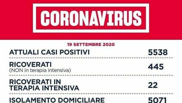 Covid, bollettino Lazio oggi: 197 casi, di cui 118 a Roma. La Regione: «Mantenere alta la guardia»