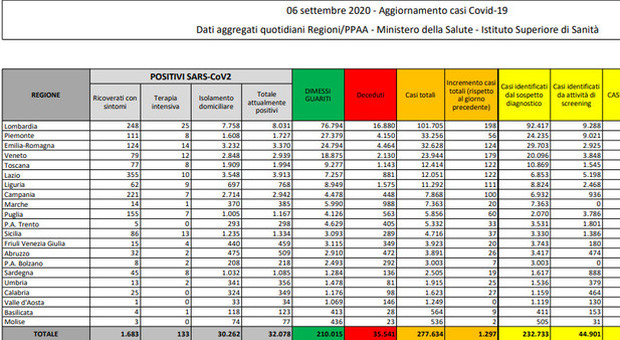 Covid Italia, bollettino: nuovi contagi in calo (1.297), 7 i morti. Rispetto a ieri 12 terapie intensive in più