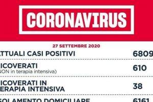 Covid Lazio, 181 nuovi contagi: 79 a Roma. Eseguiti novemila tamponi. Una vittima