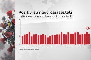 Covid, torna a scendere percentuale di tamponi positivi su nuovi casi testati: 2,6%. DATI