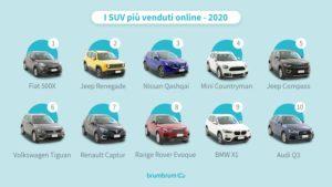 Motori – La classifica dei SUV usati più venduti nel 2020