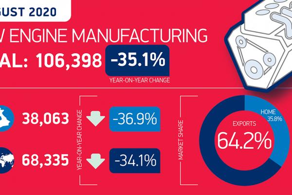 Regno Unito: 35% in meno di motori prodotti ad agosto