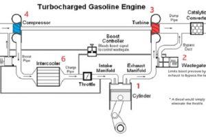 Come funziona un turbocompressore?