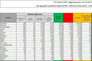 Coronavirus in Italia, il bollettino di oggi 1 ottobre: 2.548 nuovi casi e 24 morti