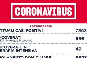 Covid Lazio bollettino, record di contagi: 265 in 24 ore (151 a Roma). Valore Rt a 1.09. Verso l'obbligo di mascherine all'aperto