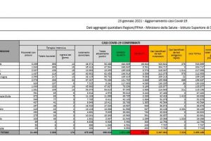 Coronavirus in Italia, il bollettino di oggi 23 gennaio: 13.331 nuovi casi e 488 morti