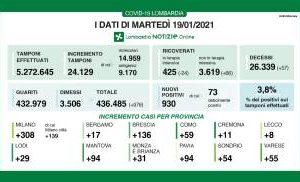 Covid, bollettino di oggi 19 gennaio: contagi e decessi in Italia e Lombardia