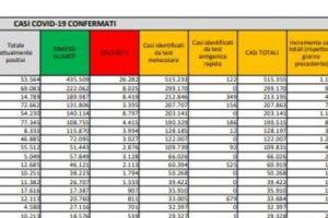 Covid, la Lombardia fa ricorso contro la zona rossa | Seconde case o affitti lunghi: il Dpcm consente gli spostamenti tra le Regioni
