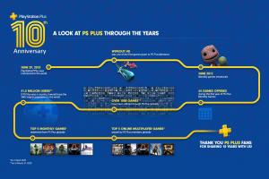 Tsuyoshi Kodera, il responsabile di PlayStation Plus, lascia Sony Interactive Entertainment