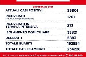 Coronavirus a Roma e nel Lazio, il bollettino dei nuovi contagi: i dati del 28 febbraio