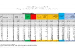 I dati sul coronavirus in Italia di oggi, mercoledì 24 febbraio