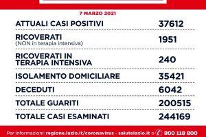 Coronavirus a Roma e nel Lazio, il bollettino dei nuovi contagi: i dati del 7 marzo