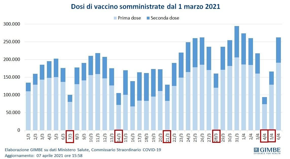 vaccini somministrazioni-2