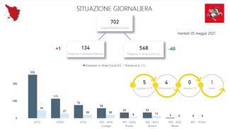La situazione ricoveri in Toscana