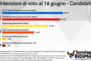 Elezioni Roma, il sondaggio: Michetti in testa sul candidato di centrosinistra. Raggi in calo e sconfitta da tutti al ballottaggio