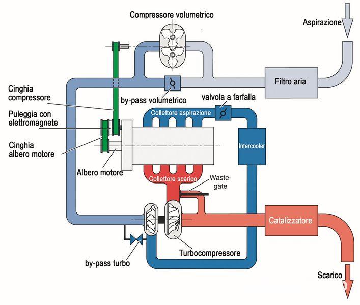 Motore Volkswagen TSI schema di funzionamento ai bassi regimi