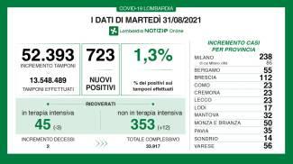 Bollettino Covid Lombardia 31 agosto 2021