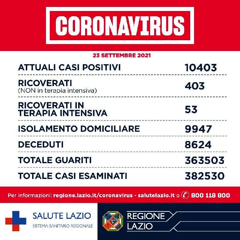 Coronavirus 23.09.2021-2