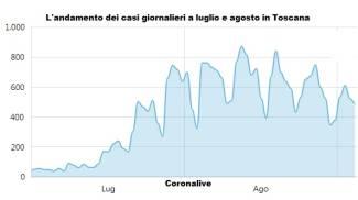 L'andamento dei casi giornalieri in Toscana