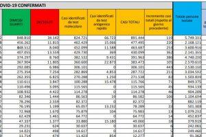 Coronavirus in Italia, il bollettino di oggi 25 ottobre: 2.535 nuovi casi e 30 morti